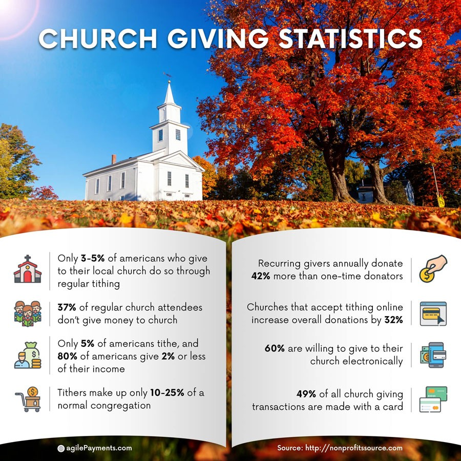 Best Online Giving Options for Churches